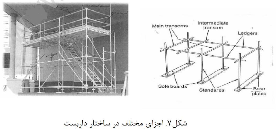 اجزای مختلف در ساختار داربست