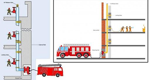 انتخاب سیستم آتش نشانی