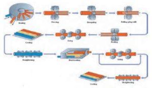 تولید لوله بدون درز فولادی