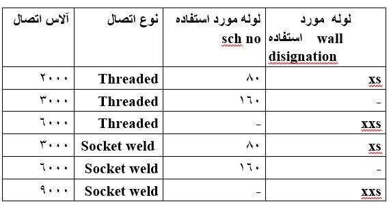 رابطه فشار با ضخامت لوله در اتصالات محفظه ای و رزوه ای فولادی