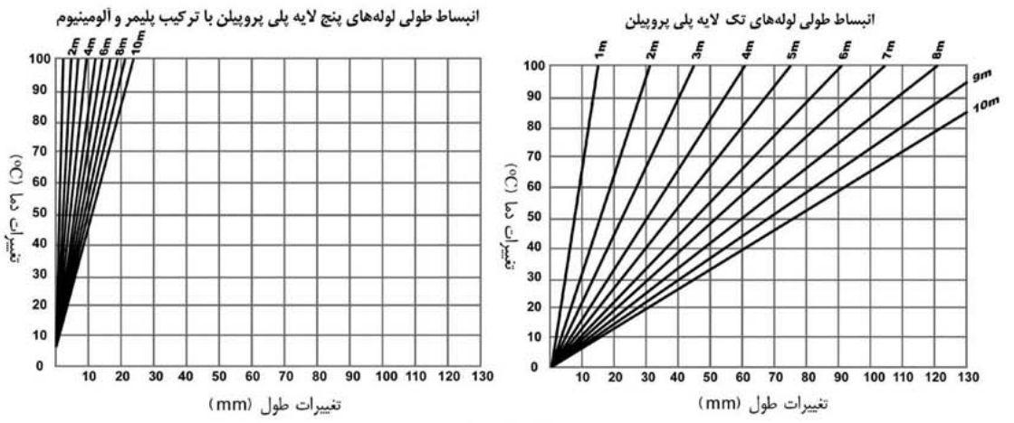 شرح تولیدات آذین لوله سپاهان
