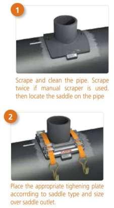مراحل انجام عملیات جوش اتصالات زینی به لوله های با قطر زیاد به صورت شماتیک