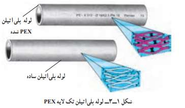 لوله پلیاتیلن تکلایه PE