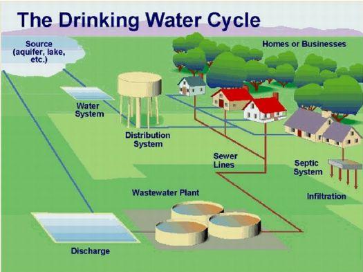 نحوه تامین آب مصرفی