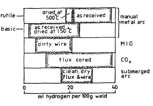 نقش گازهای محلول بر فلز جوش