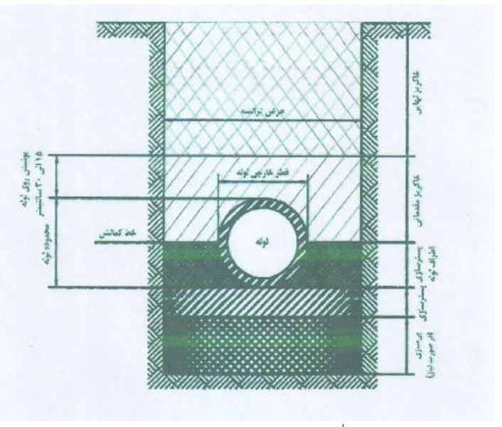 کنترل ورود لوله پلی اتیلن و متعلقات به کارگاه