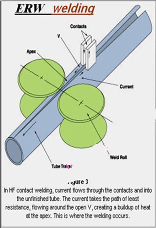لوله فولادی روش تولید