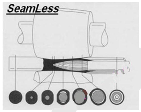روش تولید لوله فولادی بدون درز