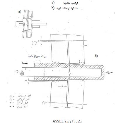 تولید لوله 6 اینچ فولادی به روش پوش بنچ