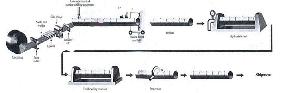 تولید لوله فولادی با روش جوش مارپیچ Sp