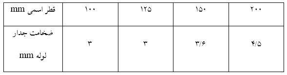 مشخصات لوله هاي PVC فشار ضعيف