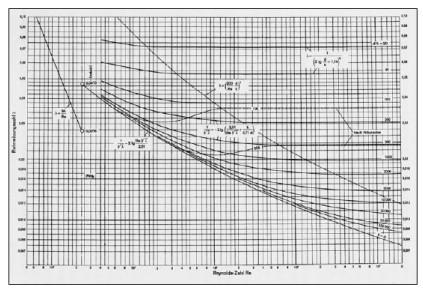 افت فشار در خطوط لوله مستقيم