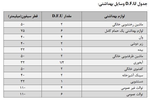 جدول D.F.U وسایل بهداشتي