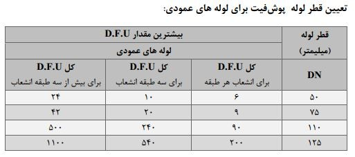 تعیین قطر لوله پوشفیت برای لوله های عمودی