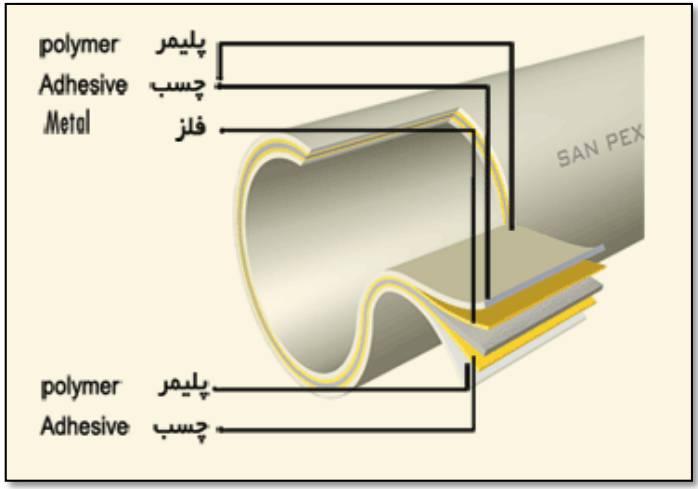 نصب واجرای سیستم لوله کشی پنج لایه