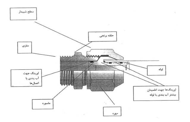 انواع روش اتصال لوله های پنج لایه