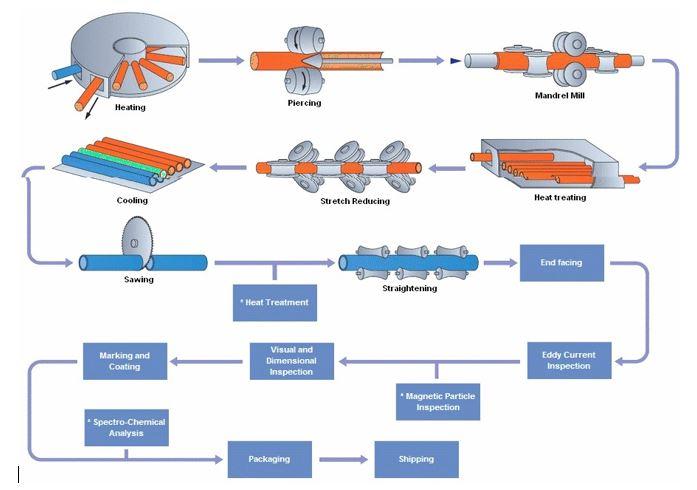 انواع لوله های فولادی و استاندارد