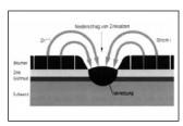 آب بندهاي(واشرهای)خطوط لوله گاز
