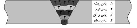 محل قرارگيري پاس هاي ريشه، گرم، پركن و سطح در مقطع درز جوش محيطي لوله