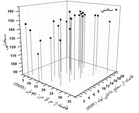 نمودار سختي سنجي در مناطق اطراف جوش