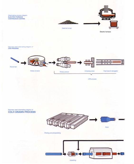 روش ساخت لوله ها